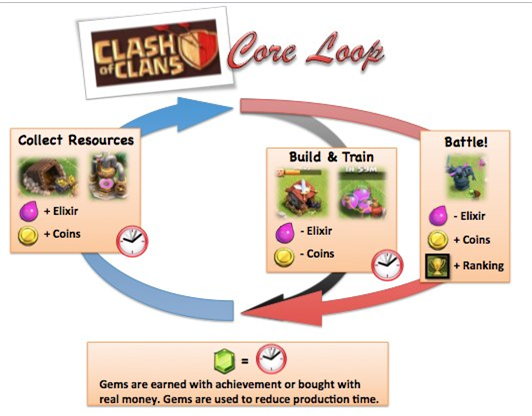 Core Loop Clash Of Clans