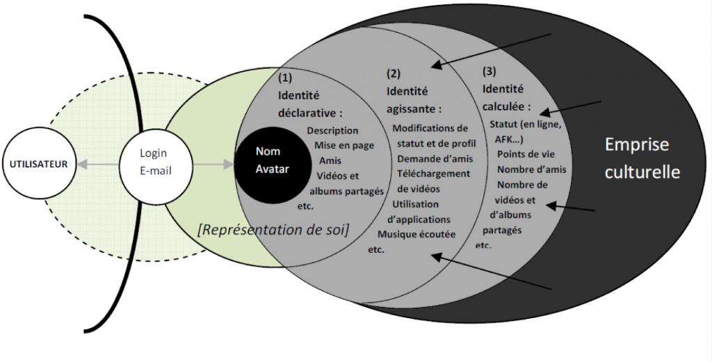 Figure 14 : Représentation de soi et relation avec son avatar numérique