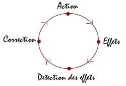 Figure 20 : Représentation schématique du système de boucle cybernétique décrit par Norbert Wiener.