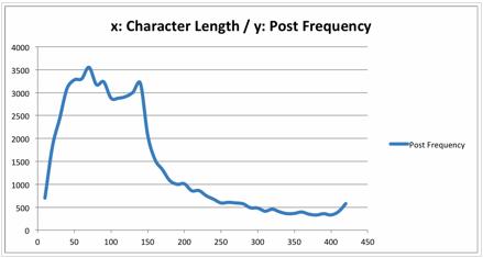 Figure 7 : Résultats de l'étude menée par Momentus Media sur 60 000 statuts Facebook en 2011.